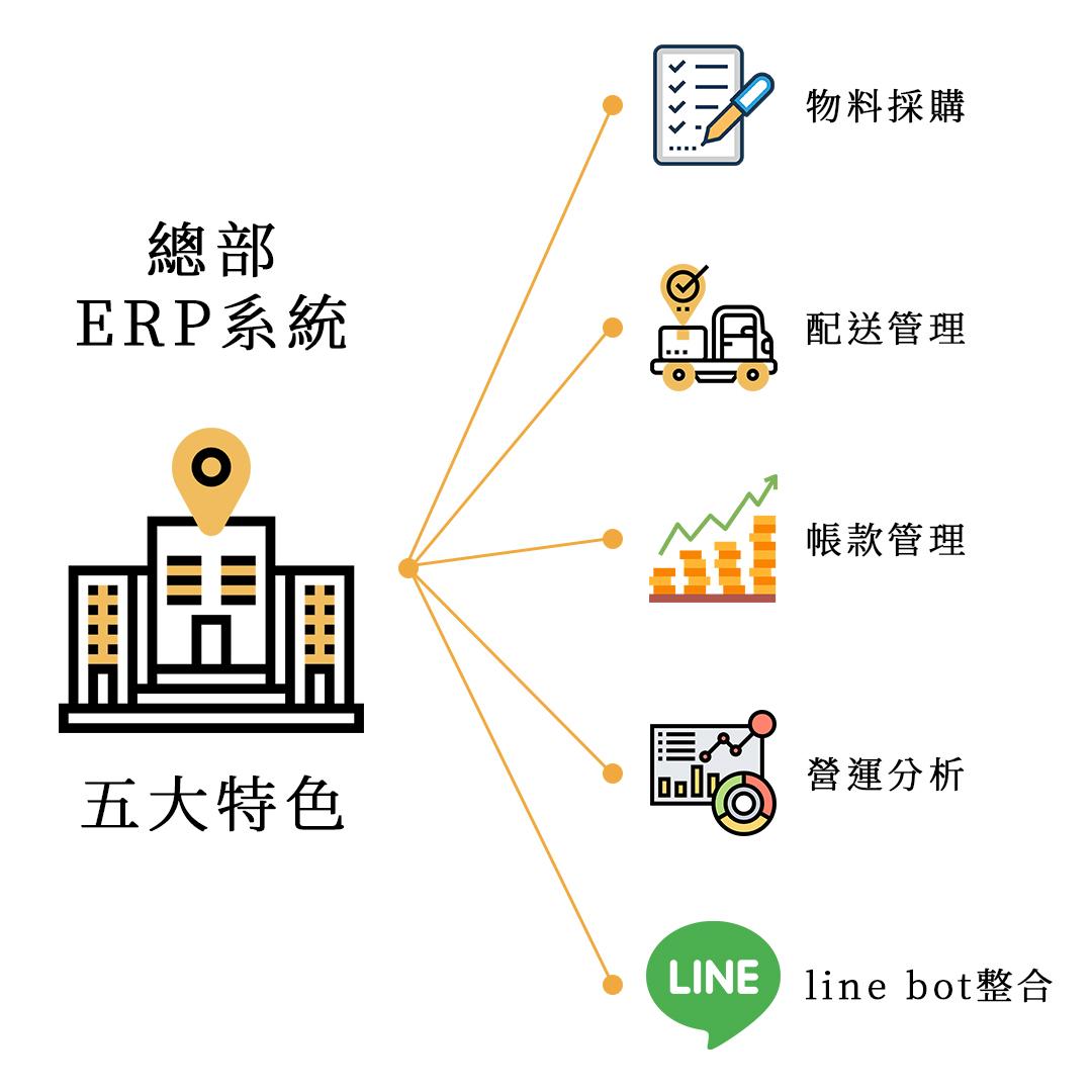 ERP  for 企業連鎖加盟文案 1