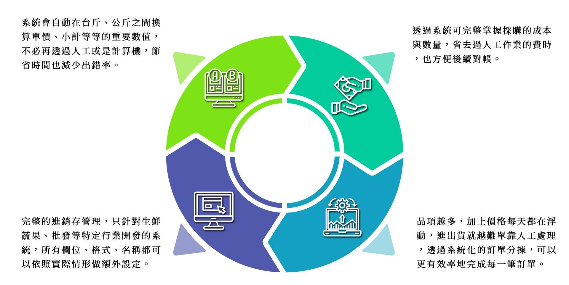 ERP for 生鮮果菜批發 2