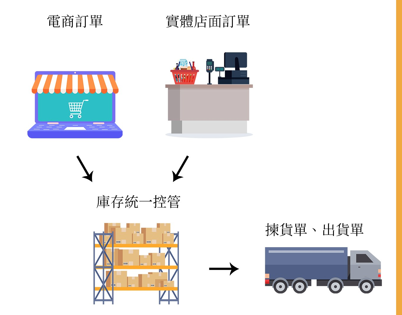 ERP for 購物商城文案 5