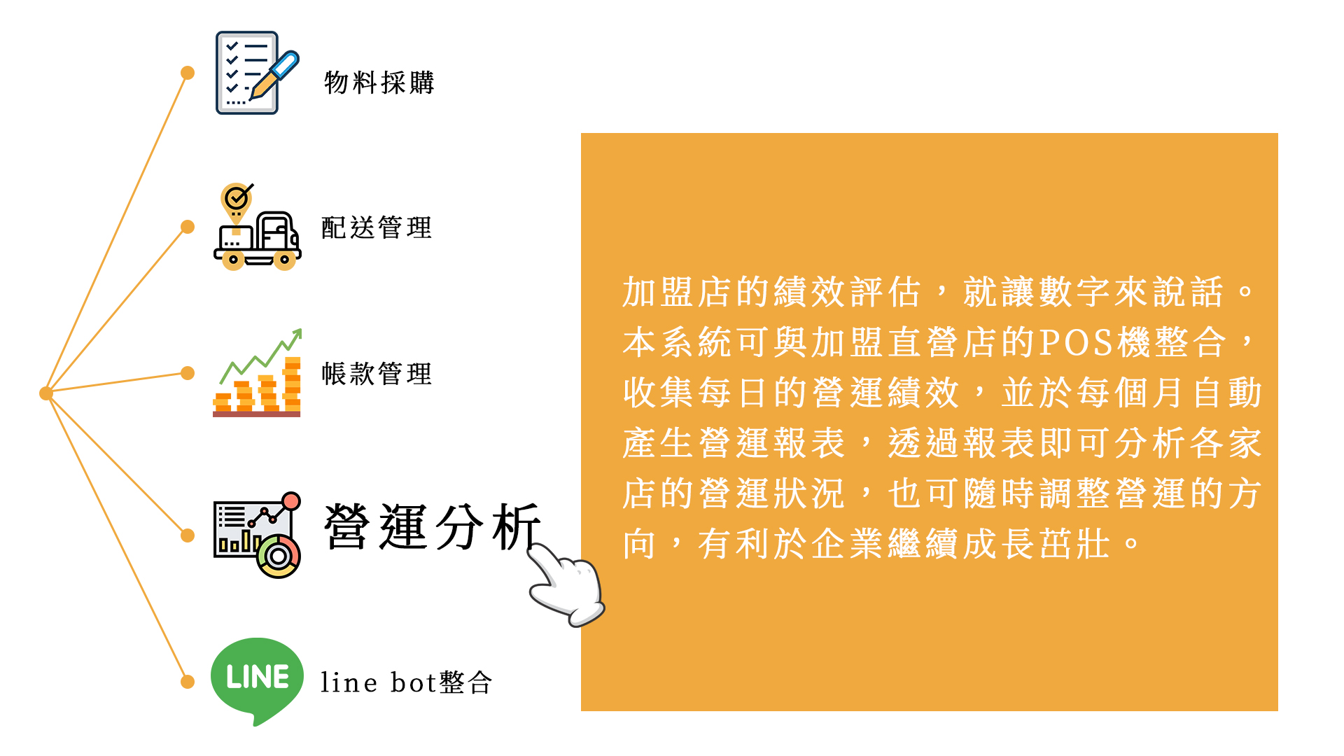 ERP  for 企業連鎖加盟文案 3