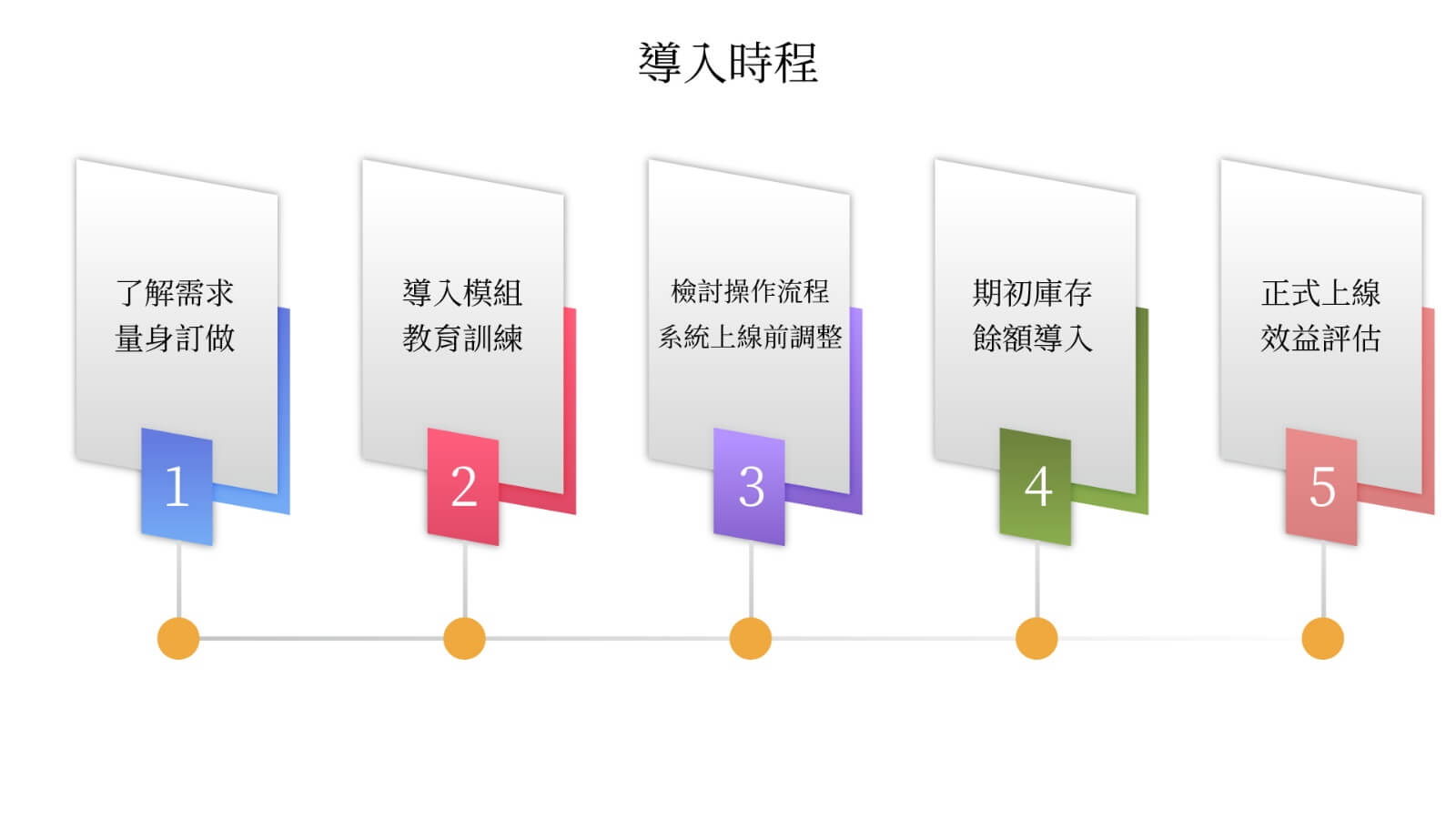 ERP for 購物商城文案 7